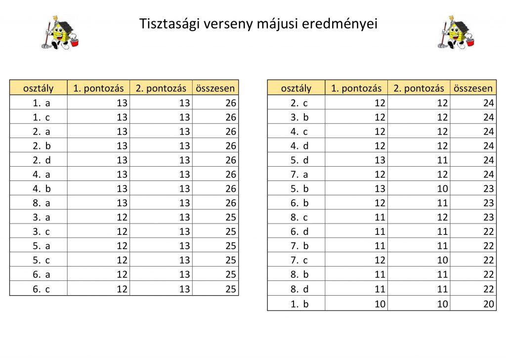 Tisztasági verseny májusi eredményei-1